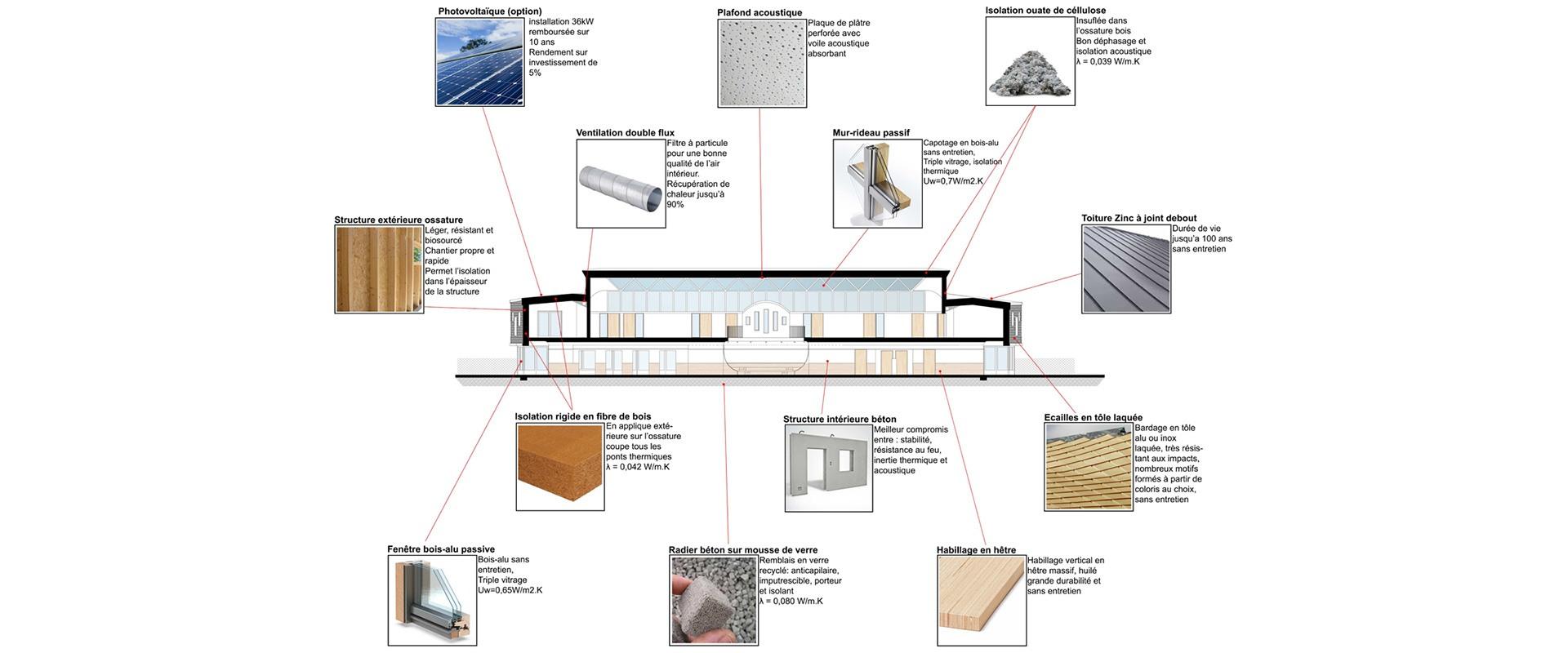 Construction accueil periscolaire