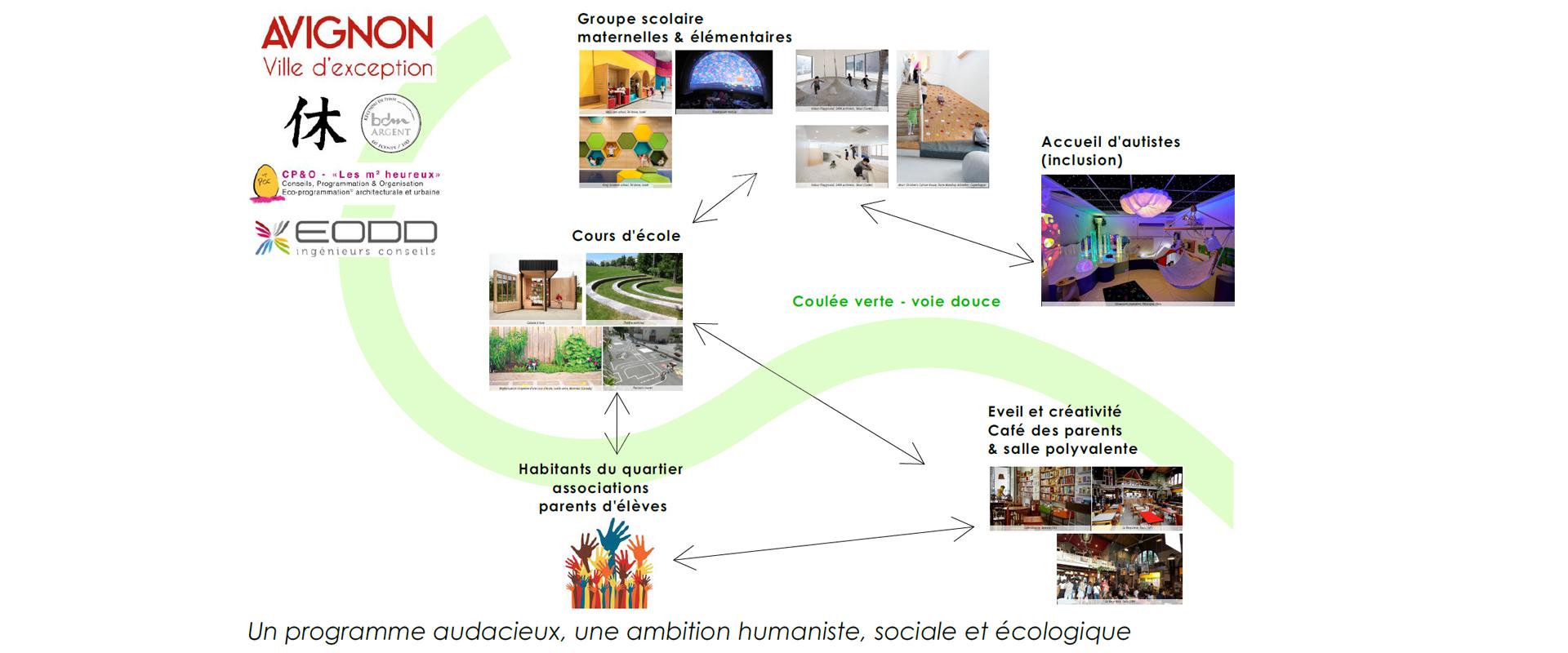 Fondamentaux du programme groupe scolaire Joly Jean Avignon